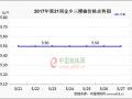 冷库椒成交易主流,辣椒价格上涨可期 ()