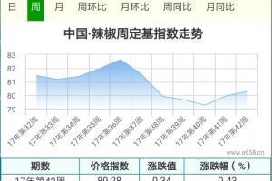 天气上货增多,新椒价格逐步走弱 ()