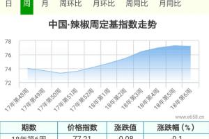 小椒市场节前放假,印度椒价格走弱 ()