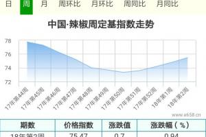 上货减少,批发商要货对辣椒价格形成有效支撑 ()
