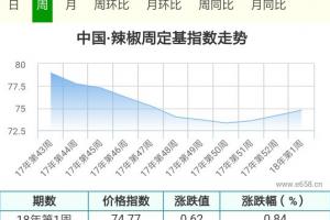 存储商要货热情降低能否阻断辣椒偏强走势 ()