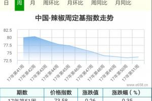 购销双方角力,辣椒价格震荡前行 ()
