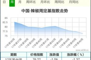 辣椒上市增加缓慢,后期价格能否保持? ()