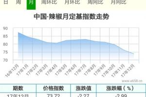辣椒货源减少,元旦后价格能否持续上涨? ()