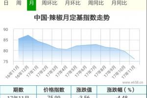 辣椒上市量增加,价格谁主沉浮? ()