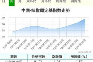 辣椒购销僵持,价格能否持续走高? ()