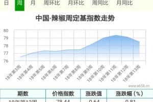 天热出售阶段打乱,辣椒价格显弱 ()