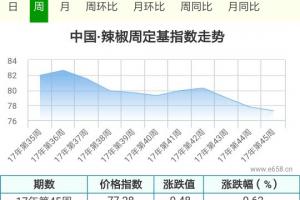新椒上市产区增多,价格何去何从? ()