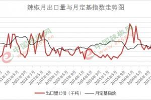 2018年,辣椒市场最应该关注哪个指标? ()