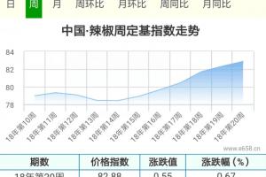 短期冷库出货增加,辣椒价格走向何方? ()
