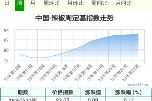 批发商小批量补货在支撑辣椒行情? ()