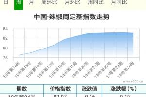 购销博弈,临颍走货加快能否带动辣椒行情? ()