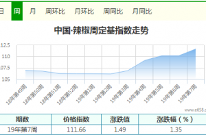 节后补货 干椒价格上涨 ()