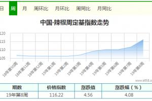 干椒价格多番上涨 行情赤火撩人 ()