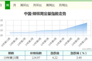 朝天椒涨势趋缓 印度椒缺口扩大 ()