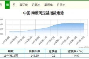 干椒稍落价 供应渐增多 ()