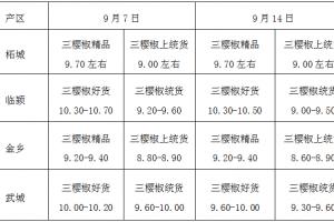 南方干椒上涨,北方鲜椒交易火热 ()