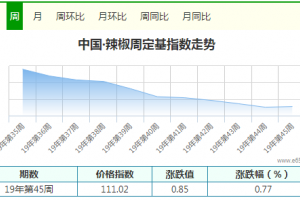 辣椒需求减少 大、小椒止涨趋弱 ()