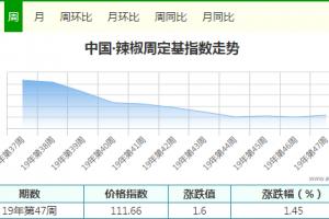 入库收储积极 价格顺势而上 ()