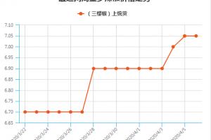 国内需求减弱 辣椒量价齐跌 ()