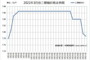 辣椒市场遇冷 何时春暖花开? ()