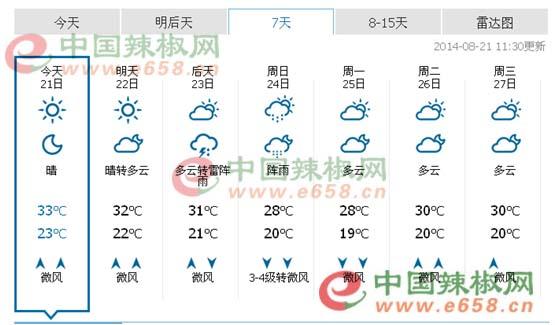 武城未来一周农业天气预报
